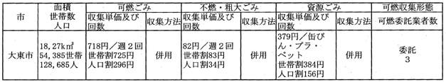 [勝訴]ごみ収集 公文書非公開決定取消請求 - 平成21年 [地裁] (行ウ) 第92号 - 別紙