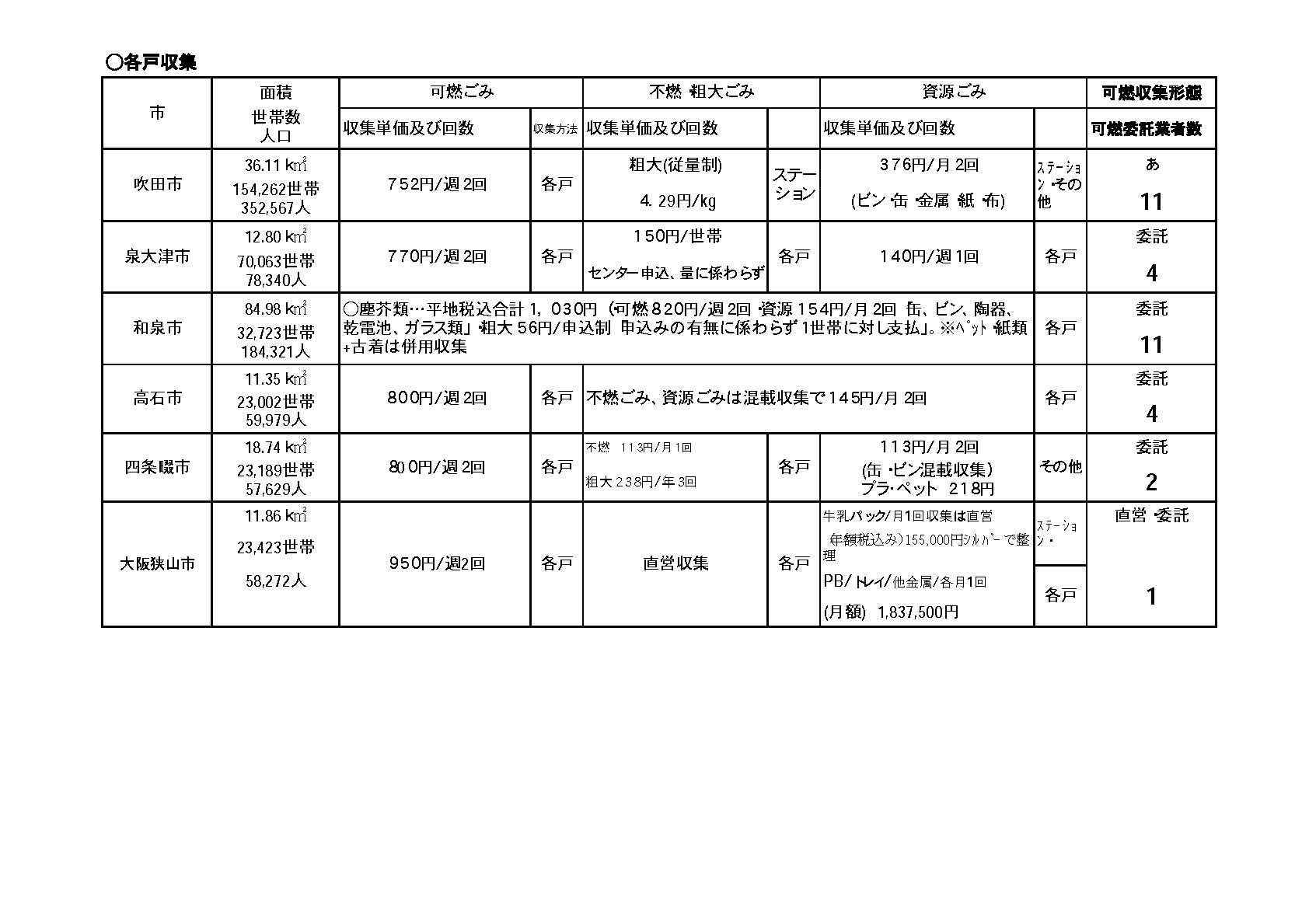[勝訴]ごみ収集 公文書非公開決定取消請求 - 平成21年 [地裁] (行ウ) 第92号 - 公開資料2