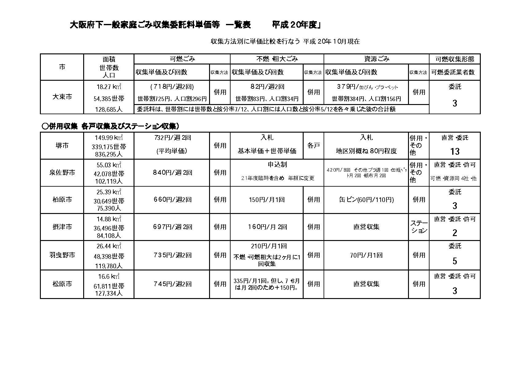 [勝訴]ごみ収集 公文書非公開決定取消請求 - 平成21年 [地裁] (行ウ) 第92号 - 公開資料1