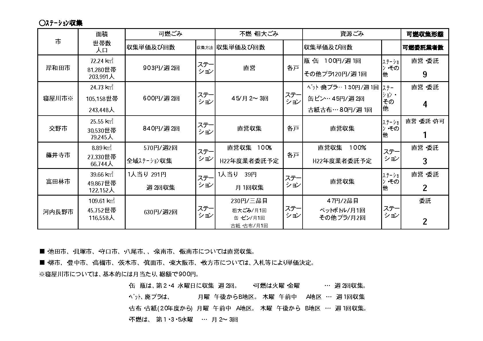 [勝訴]ごみ収集 公文書非公開決定取消請求 - 平成21年 [地裁] (行ウ) 第92号 - 公開資料3